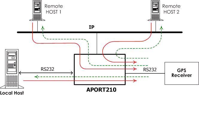 接地隔离的rs232串口,经由网络我们又可以有两个虚拟
